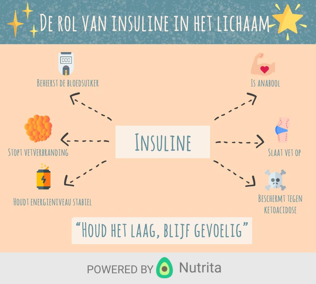 De rol van insuline in het lichaam