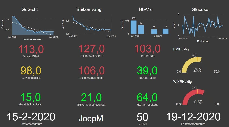 Dashboard Joep Meulendijks leefstijlprogramma diabetes2doorbreken 2020