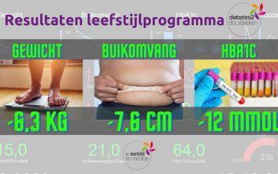 Goede resultaten leefstijlprogramma voor mensen met diabetes type 2