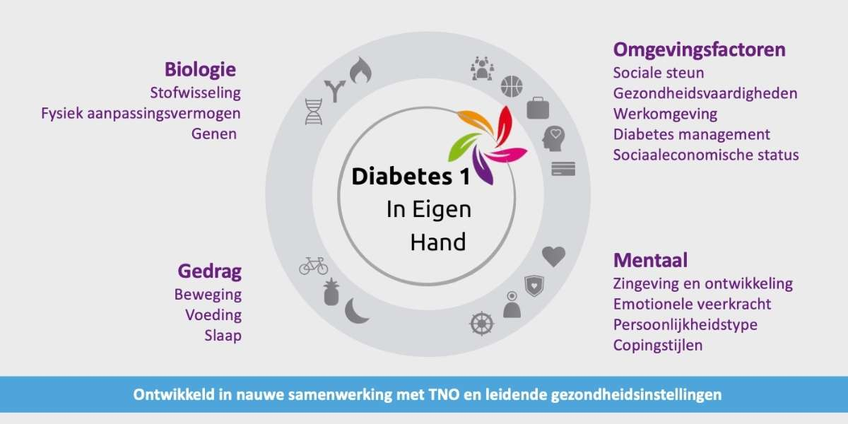 360 graden diagnose diabetes type 1